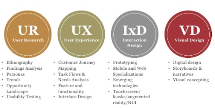 Iterative UR UX VD Process